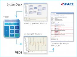 dSPACE SystemDesk® and Testwell CTC++ Workflow