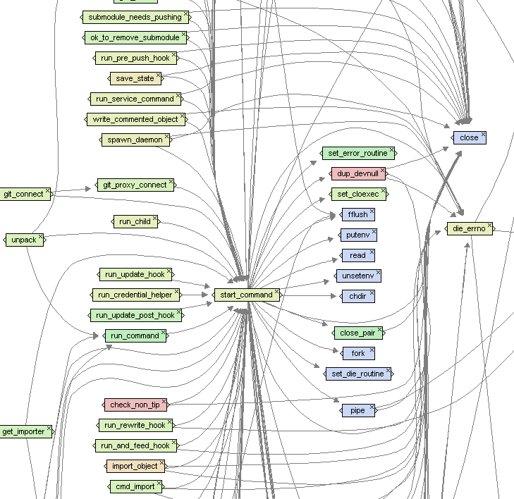 Imagix 4D Function Call graph