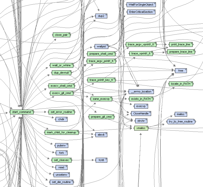 Function Calls graph of Imagix 4D